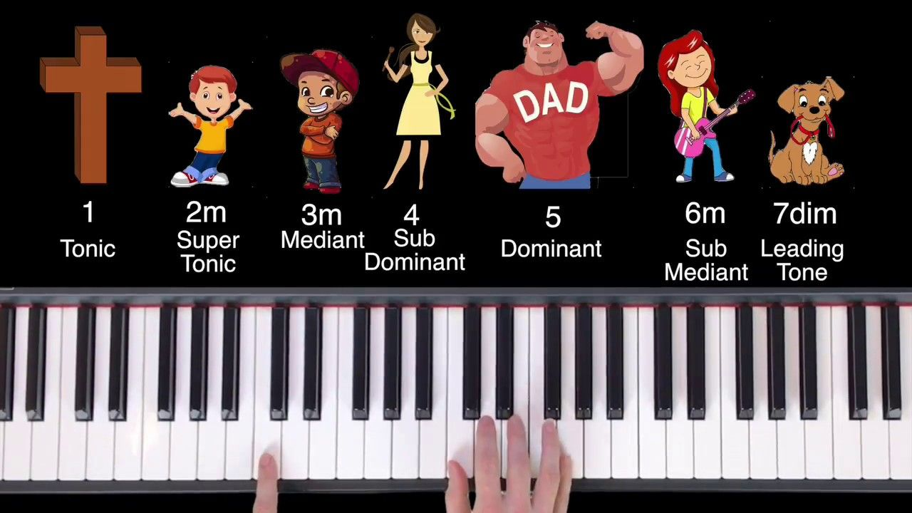 Introducing the Chord Families   Music appreciation, Worship music ...