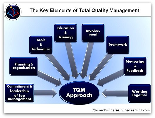 total quality management theory The roots of total quality management (tqm) can be traced back to early 1920s when statistical theory was first applied to product quality control.