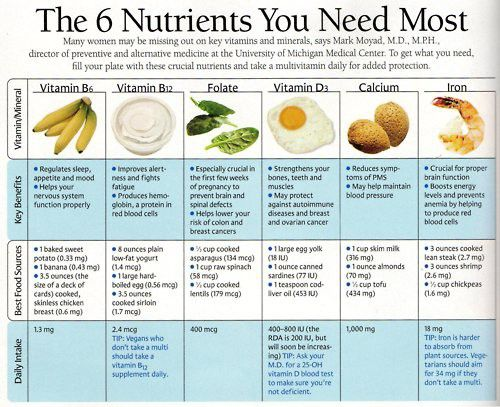 The 6 Nutrients You Need Most Good Health Pinterest Exercises 6 Essential Nutrients