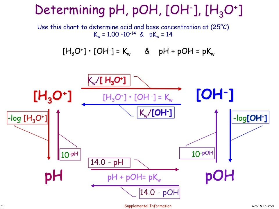 Poh Ph Diagram Block And Schematic Diagrams
