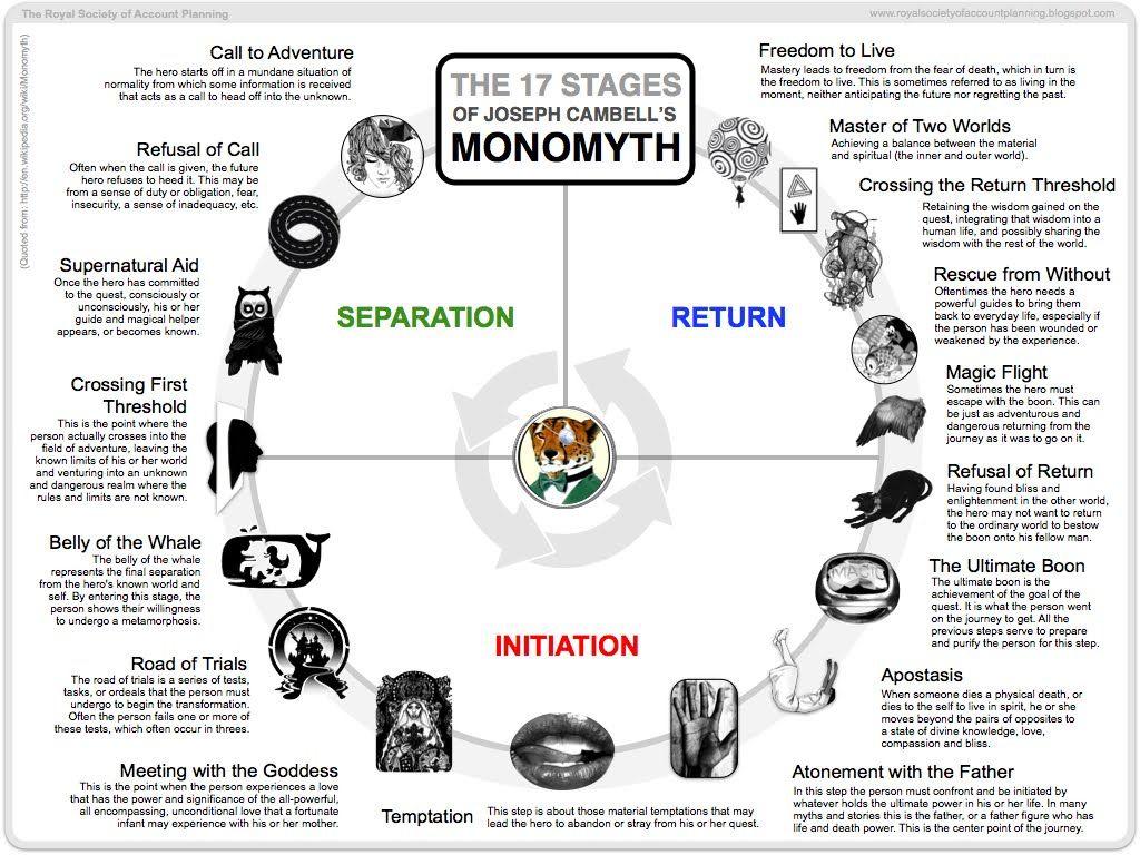 Infographie Le Mythe Du Heros Selon Joseph Campbell