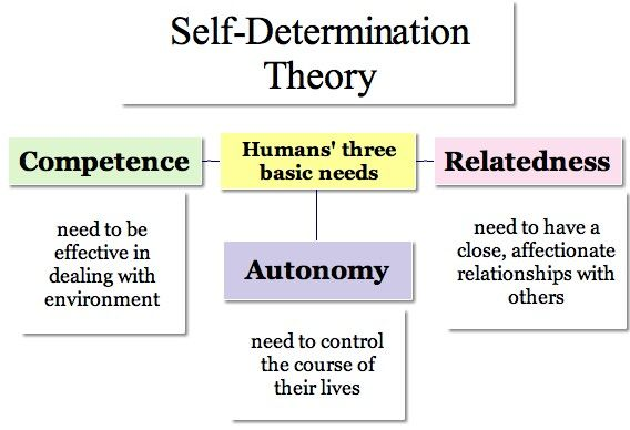 five theories of psychology and child motivation The theory of human motivation known as self determination theory was developed in 2000 by edward l deci, professor in the department of clinical and social sciences and richard at the university of rochester, new york and richard m ryan, clinical psychologist and professor at the institute for positive psychology and education at the.
