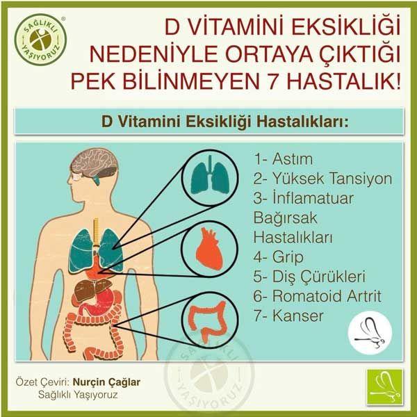 D Vitamini Eksikligi Nedeniyle Ortaya Ciktigi Pek Bilinmeyen 7 Hastalik Super Bilgiler Saglik Romatoid Artrit Vitamin