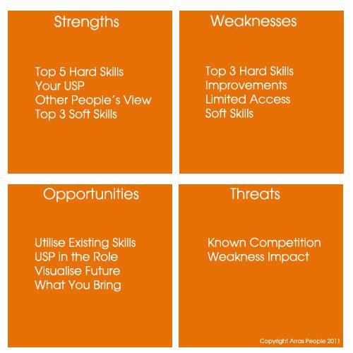 Project Management Recruitment Ideas Using A Swot For Interviews