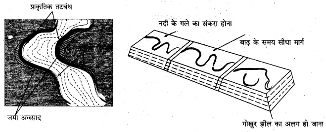 for Class 11 Physical Geography Chapter 10 अपरदन के कारक