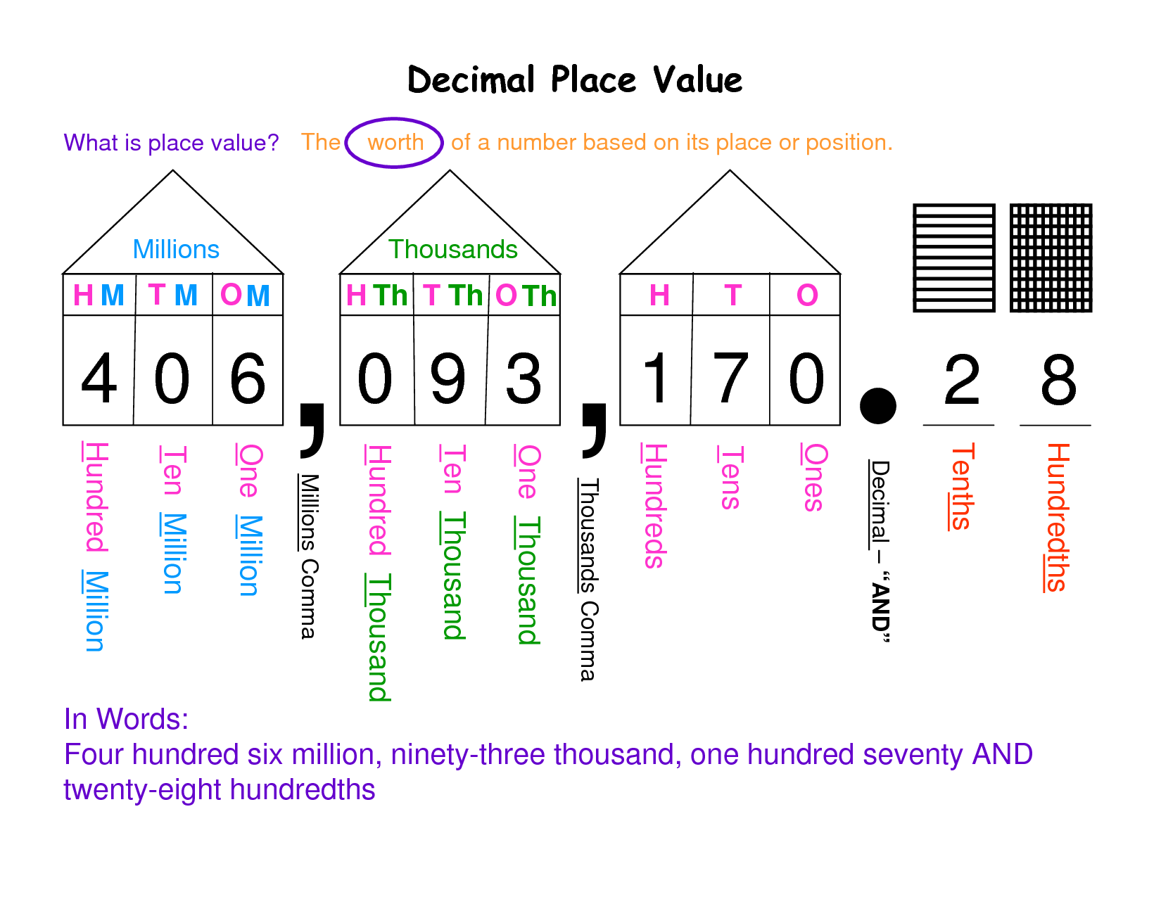 Decimal Place Value Chart or Mat from Virtually Montessori This – Decimal Place Value Chart