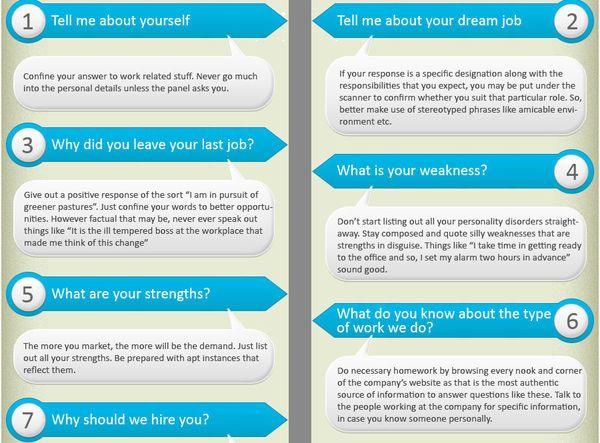 Winning Interview Question Infographics | Common interview questions