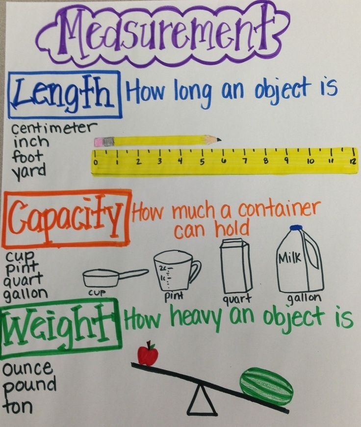 Measurement Anchor Chart  Math    Anchor Charts Math