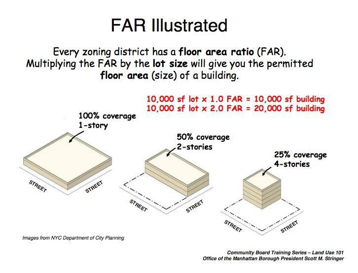 Floor area ratio calculator nyc thefloors co for Floor area calculator