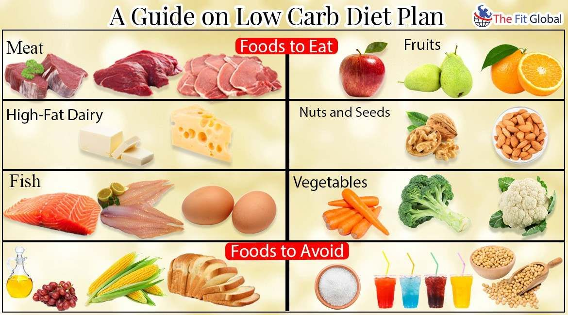 how much is a diet plan