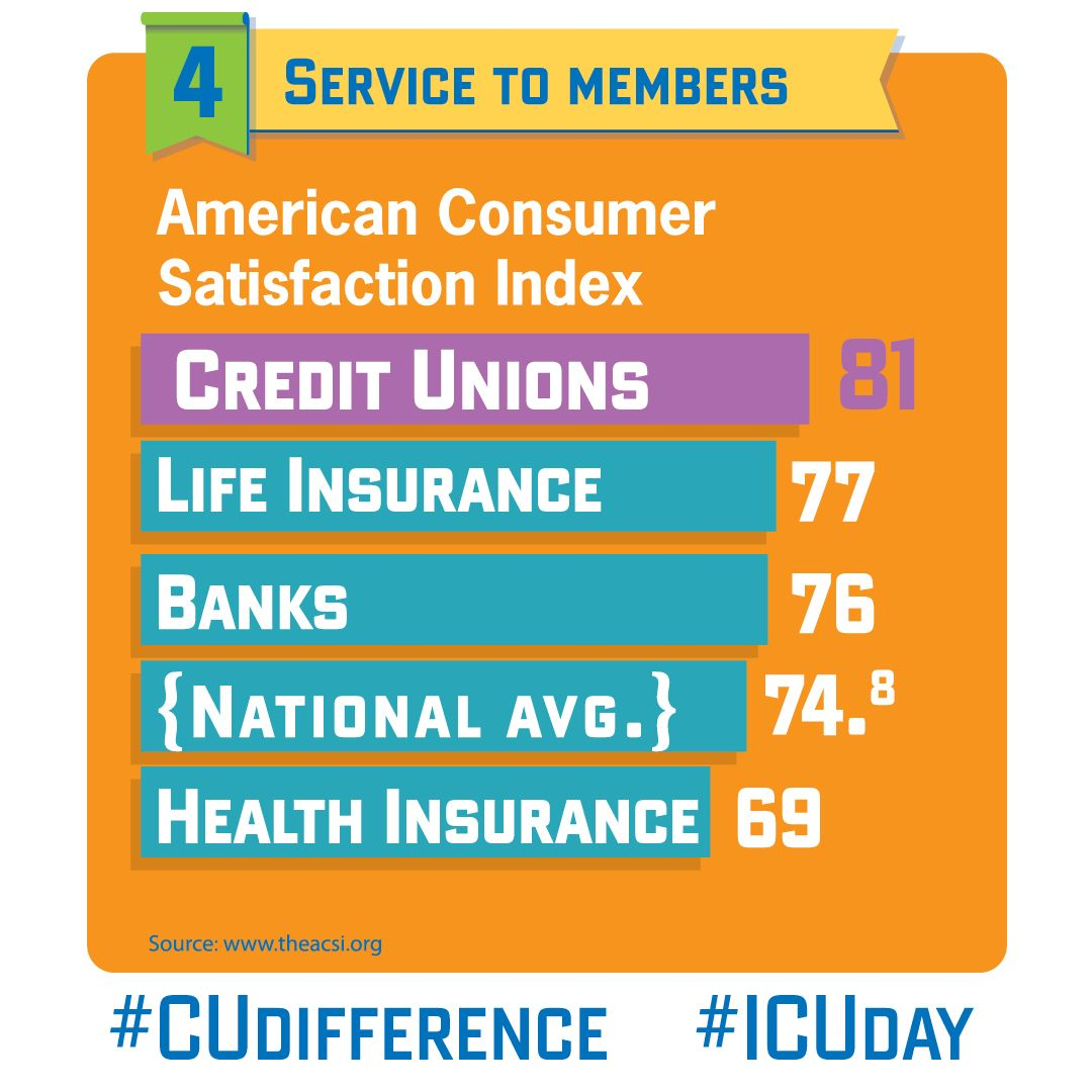 We Re 1 In Service Because We Serve Members Not Profit Icuday Cudifference Credit Union Financial Wellness Cooperative Principle