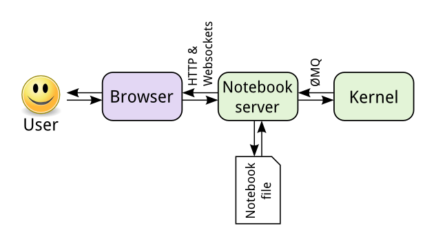 Using Remote Kernels With Jupyter Notebook Server Pybloggers Data Science Computer Science Notebook