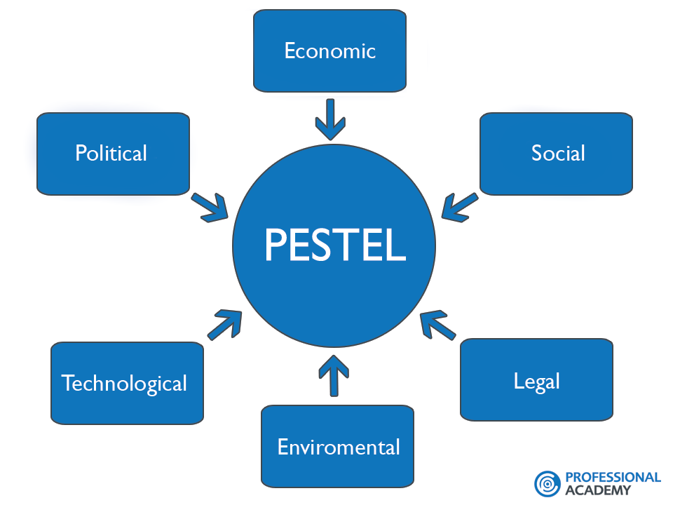beiersdorf ag pestel analysis Pestel analysis analyzes the political, eonomic, social, technological, environmental, and legal aspects of an organization it is a very important tool for measuring market growth, market position and direction in which a business is moving let us try to understand the importance of pestel analysis.