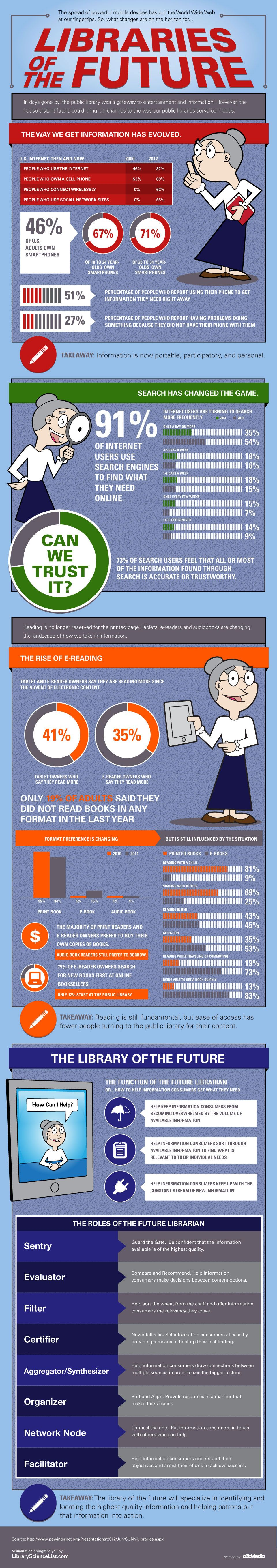 Future Librarian Infographic Library