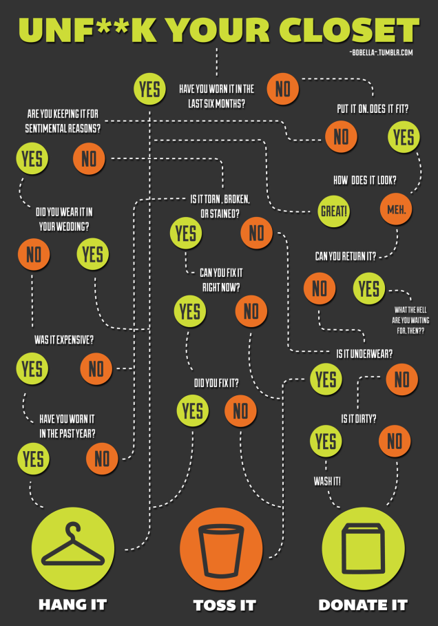 This Flowchart Helps Clean Your Closet with Quick ...