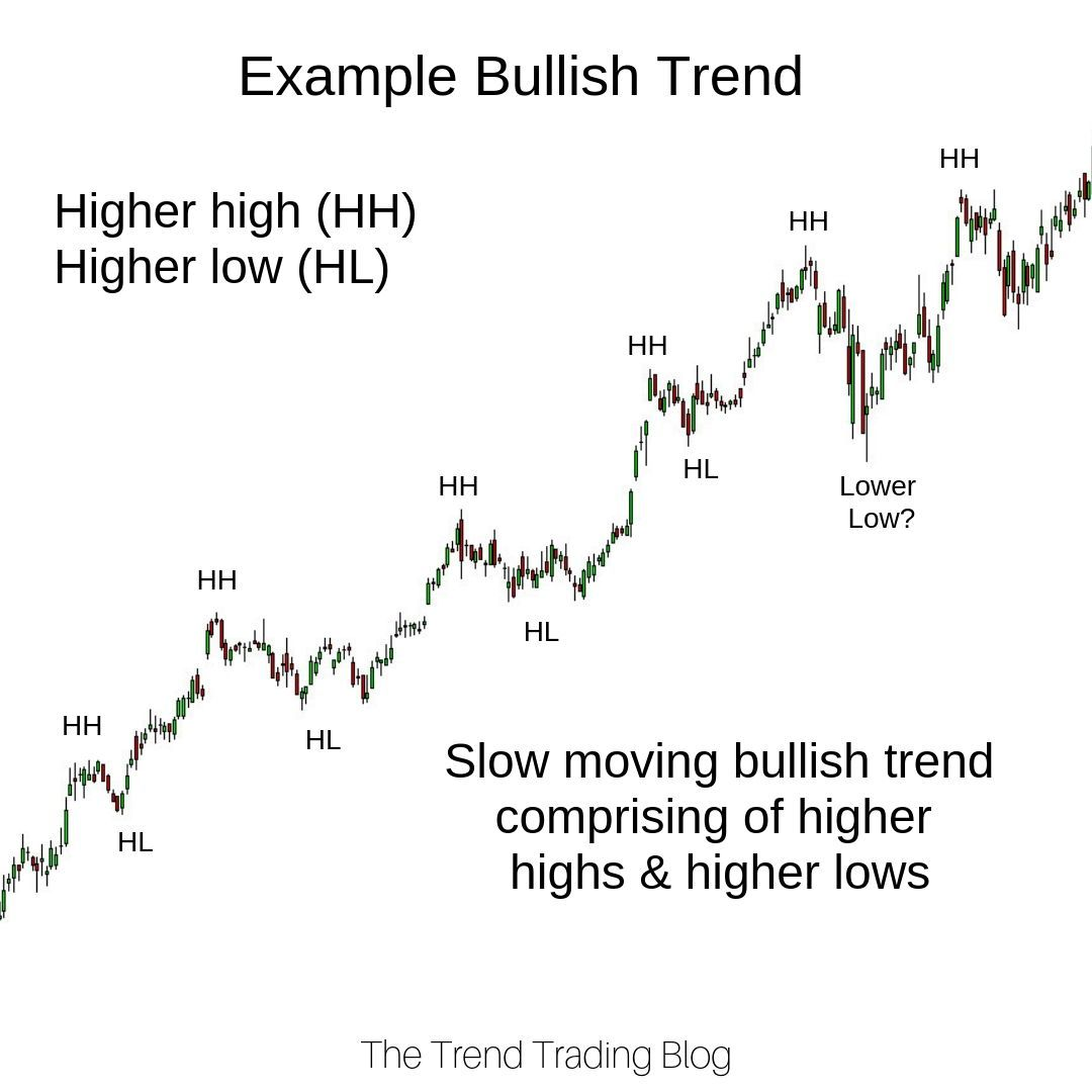 This Is An Example Of A Real Bullish Trend On The Daily Time Frame