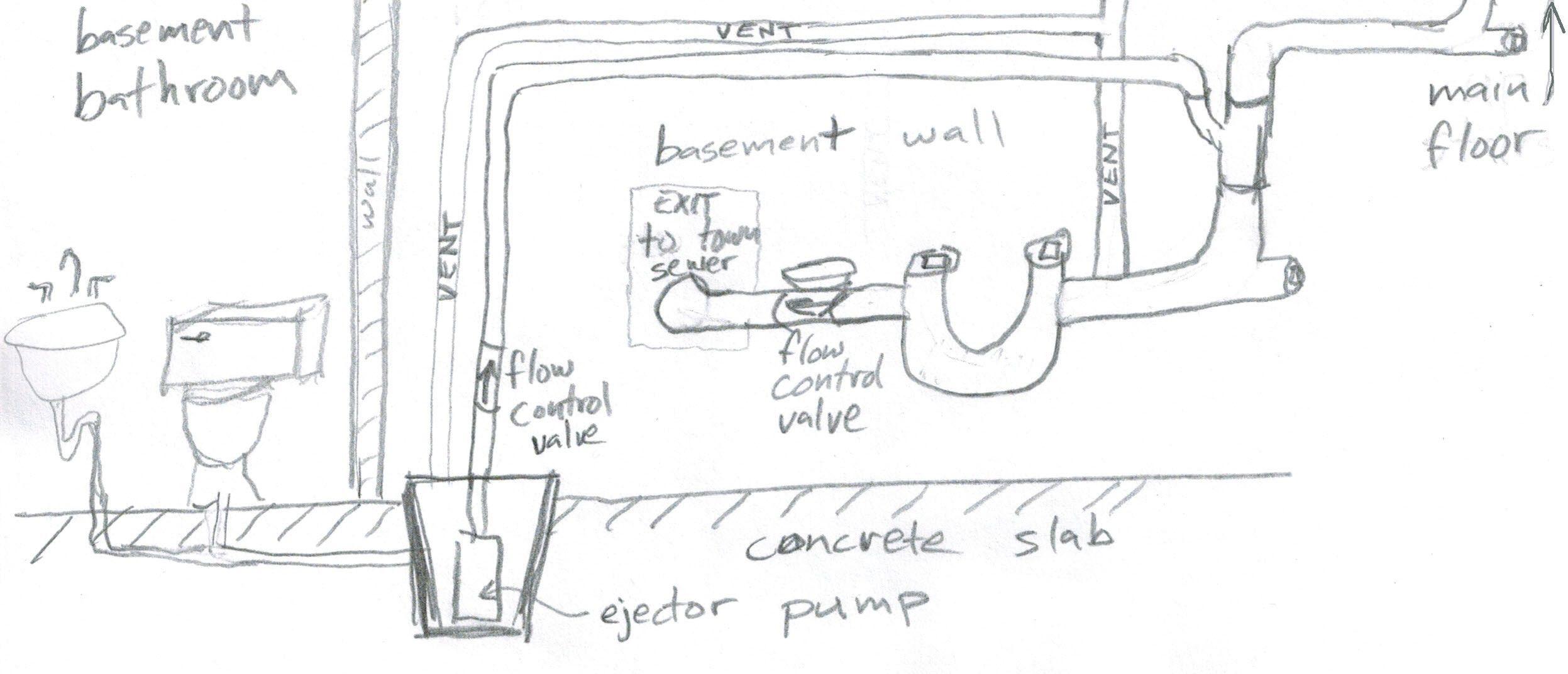 Image Result For Sewage Ejector
