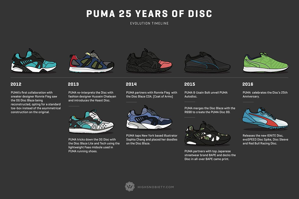 An Illustrated History of the PUMA Disc | History, Coat of