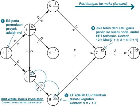 Activity network diagram bagian kedua prosedur penjadwalan diagram perhitungan ke muka untuk menghitung dan ccuart Image collections