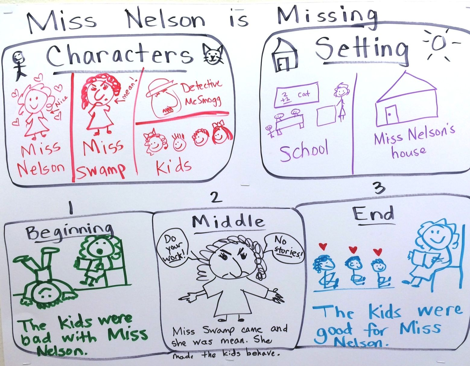 Story Retell Miss Nelson Is Missing Characters Setting Bme Kindergarten Reading Character And Setting Story Retell [ 1215 x 1558 Pixel ]