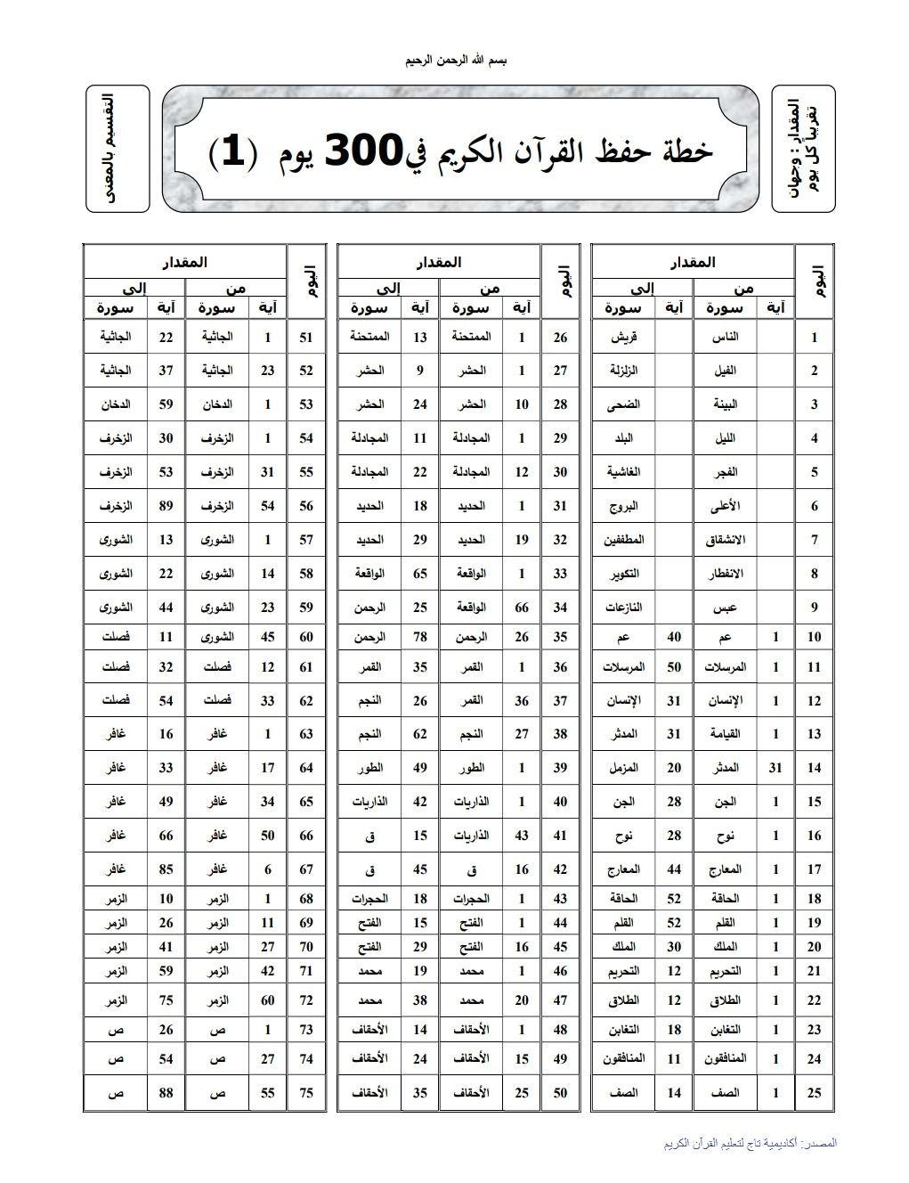 خطة حفظ القرآن الكريم في 300 يوم المصدر أكاديمية تاج لتعليم القرآن الكريم Quran Quotes Inspirational Islamic Love Quotes Spirit Quotes