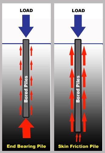 end bearing pile foundation pdf