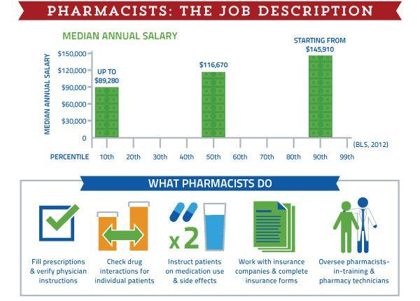 HTB-Pharmacist (1) A Important or help information Pinterest - pharmacist job description