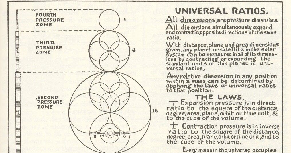 Another crazy cool diagram by the scientific mystic walter russell another crazy cool diagram by the scientific mystic walter russell from his periodic table tabla peridicamstico urtaz Gallery