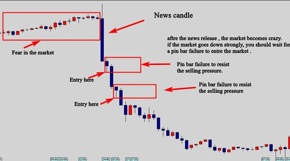 Pin By Rahman On Trading Strategies Forex Trading Online Stock