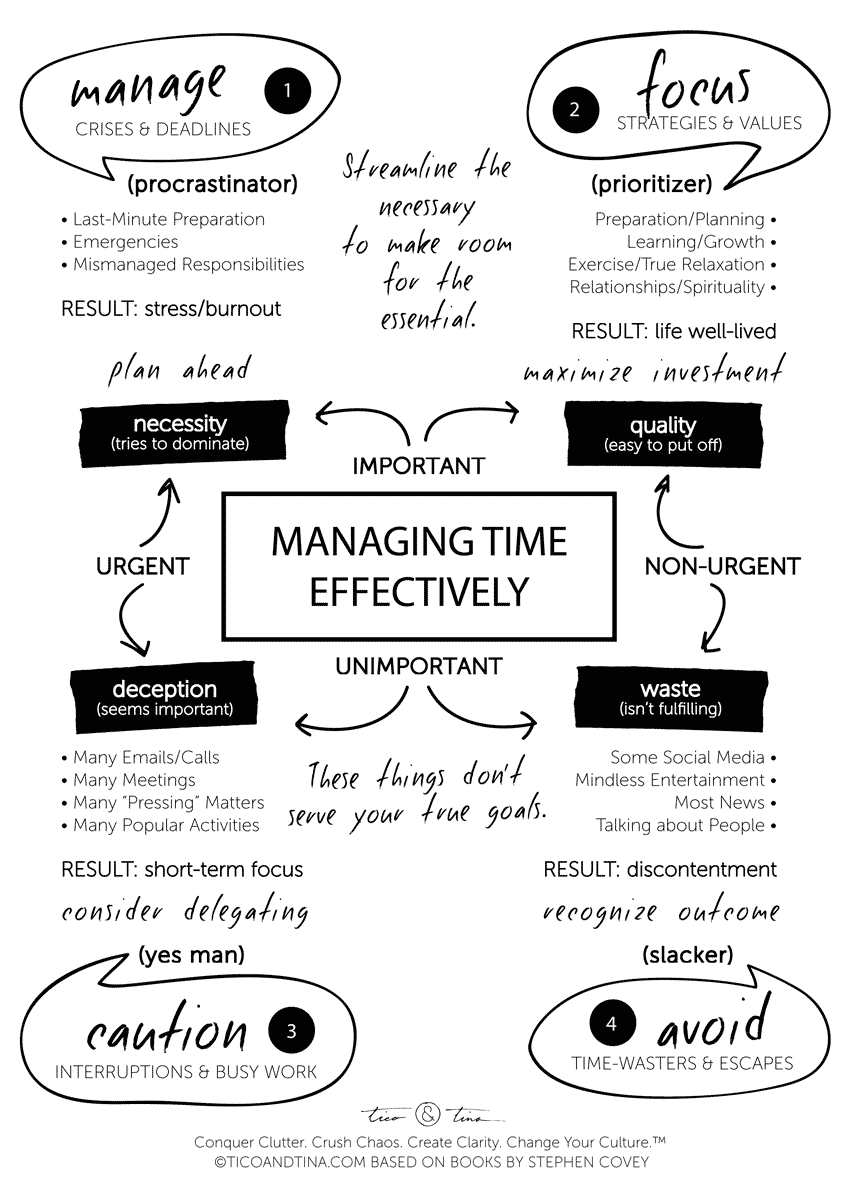 the only 2 time management skills you need to succeed a website time management skills stephen covey based time management quadrant infographic and printable life