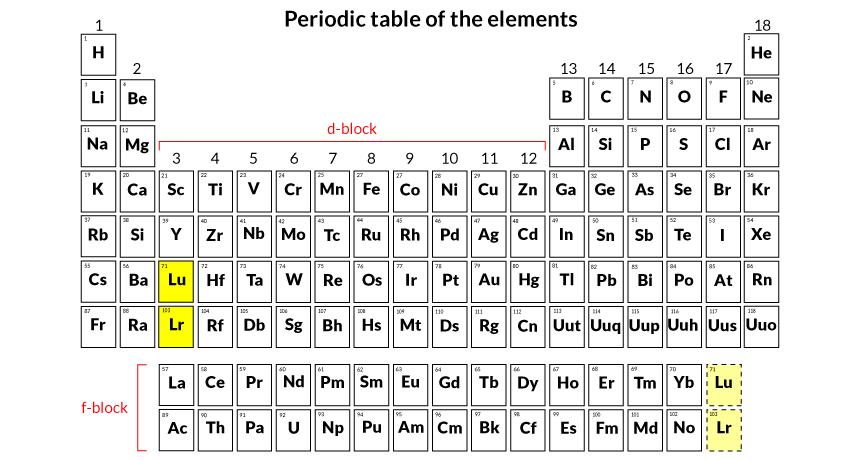 New data on synthetic element trigger rethink of periodic table the four newest elements on the periodic table gain official recognition and will be getting new names soon urtaz Choice Image