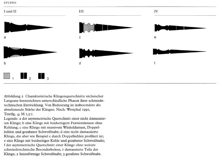 Seax Charts: Typology, Chronology And Geography