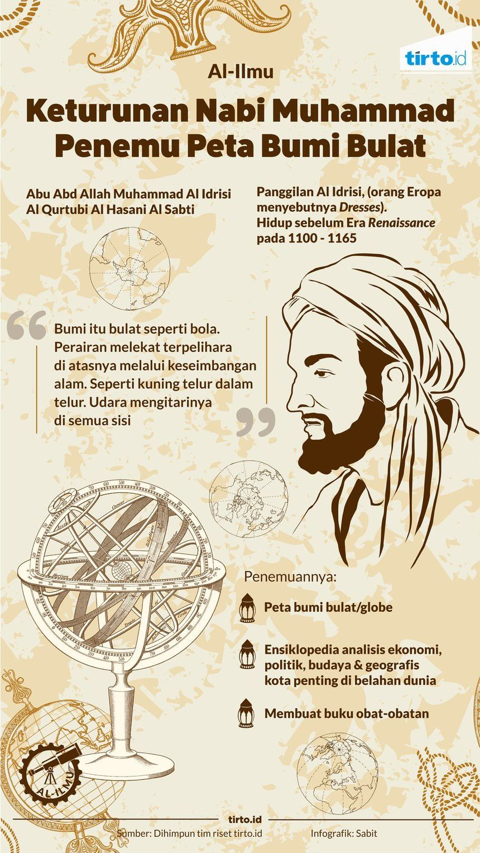 Gambar Tokoh Kejayaan Islam Dan Hasil Penemuannya