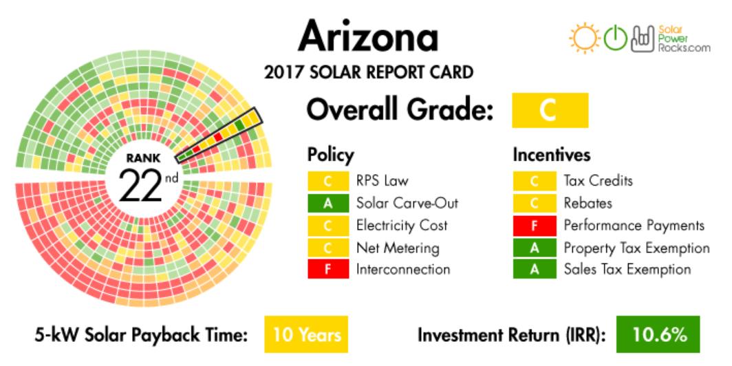 Arizona Pushes Record Energy Storage Volume And Aggressive Grid Modernization Currently Arizona Has A 15 Renewable Ene Solar Panel Cost Rebates Solar Energy