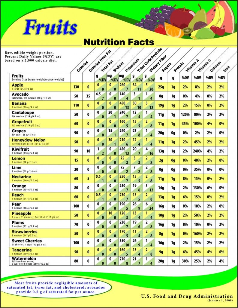 Fruits Nutrition Facts – From The US