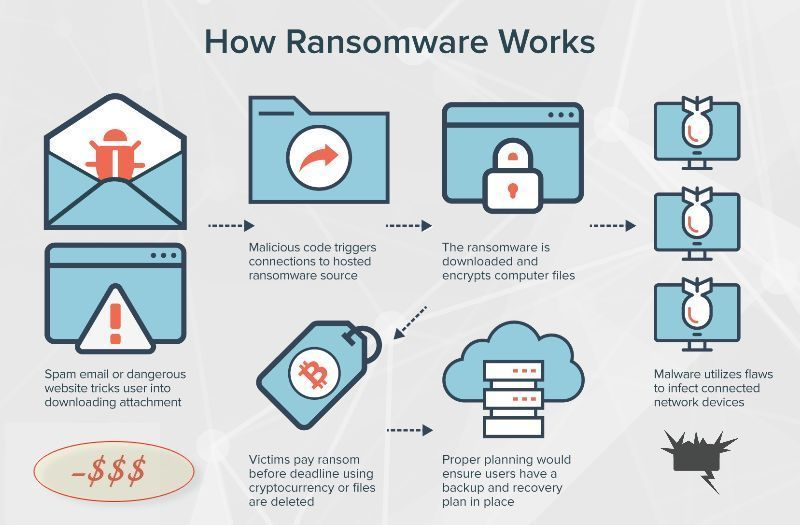 How Ransomware Works  The [very] real threat to get $$$ from