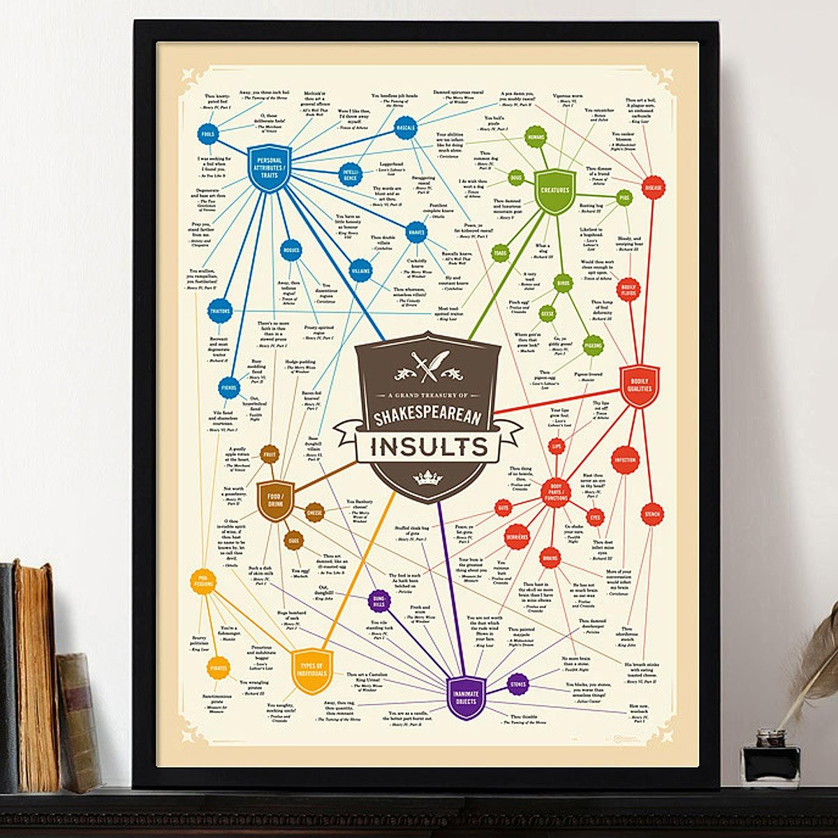 A Grand Treasury Of Shakespearean Insults Curses Insult Gifts Shakespeare Insults Insulting