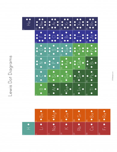 Lewis Dot Diagrams Of The Elements With Images Chemistry