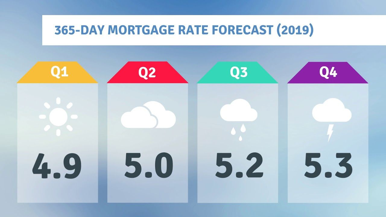 Your 365 Day Mortgage Rate Forecast Real estate trends