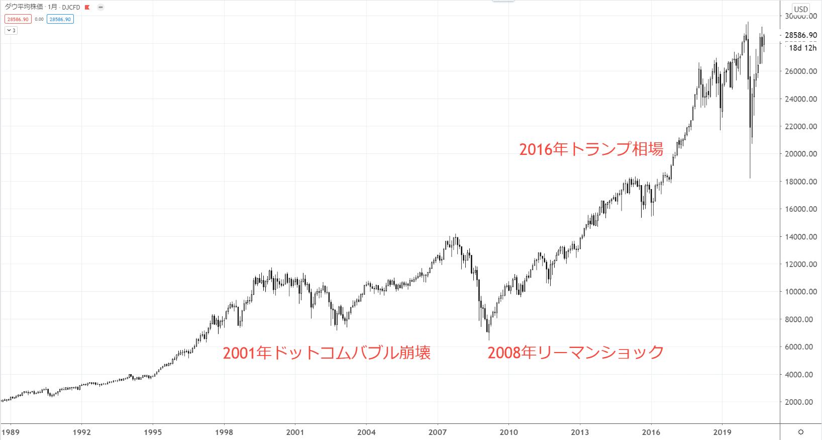 株価 アメリカ の