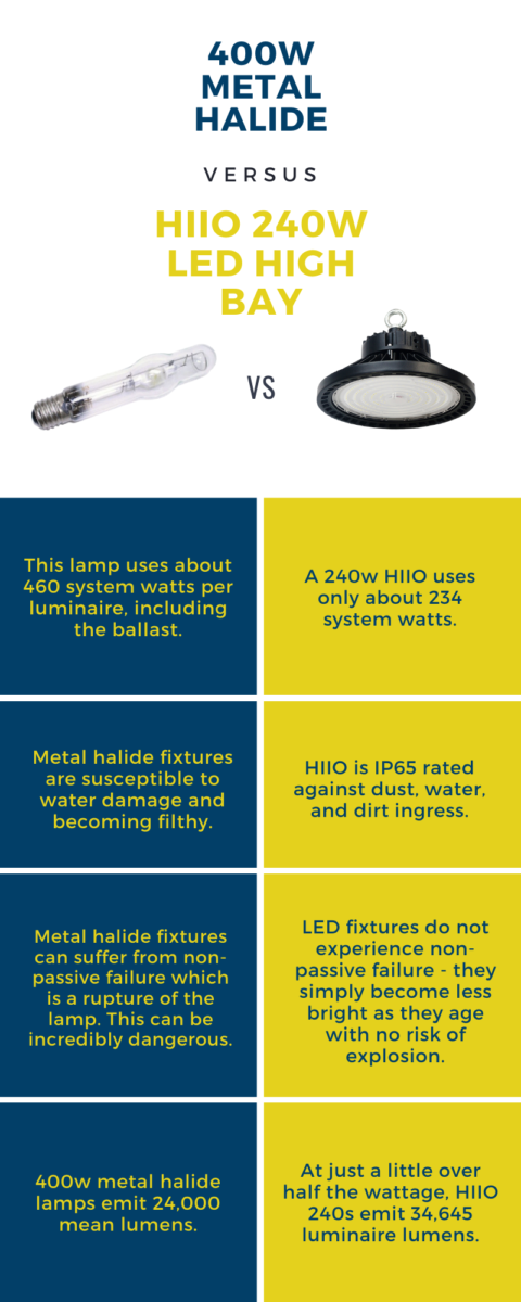 Learn How You Can Replace Your Old 400w Metal Halides With Led High Bays Like We Did In This Warehouse Https Www Accessfixtures Com 4 In 2020 Area Lights Metal Led