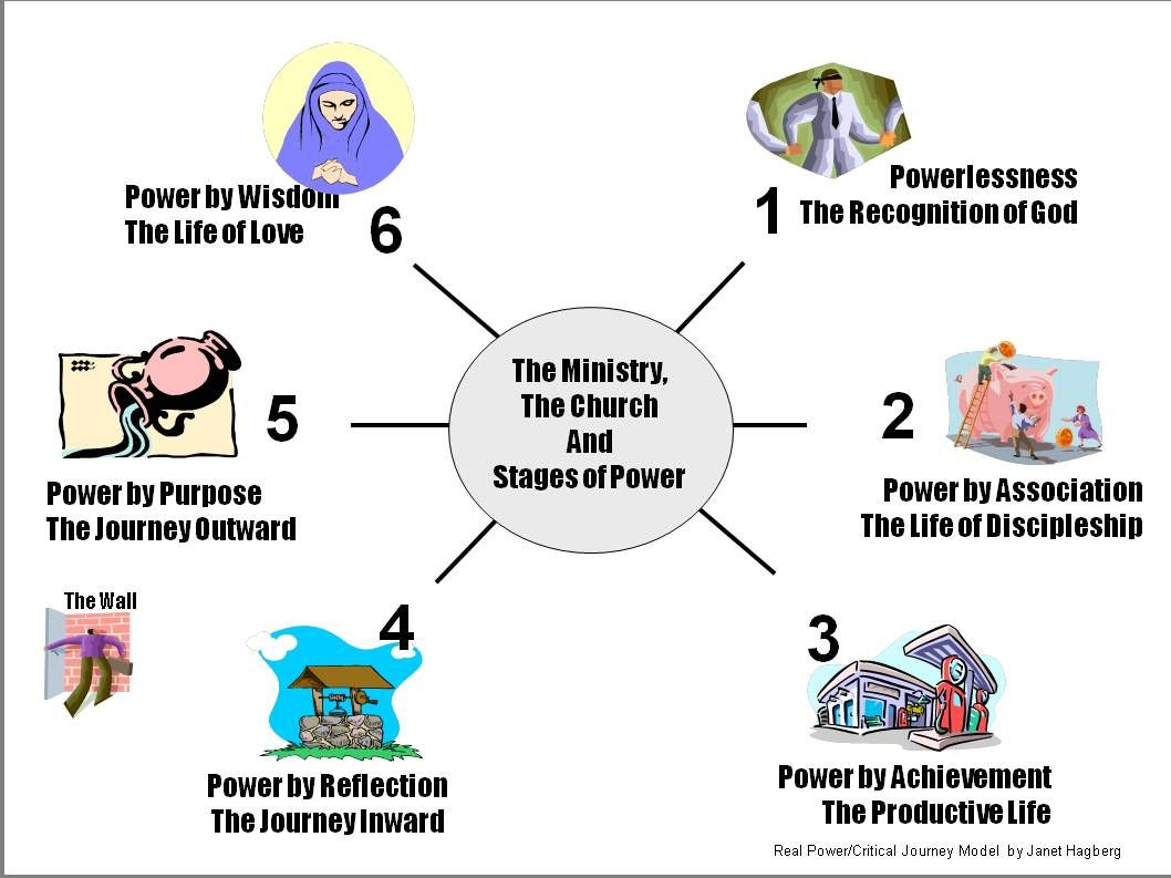 Methods Of Spiritual Maturity