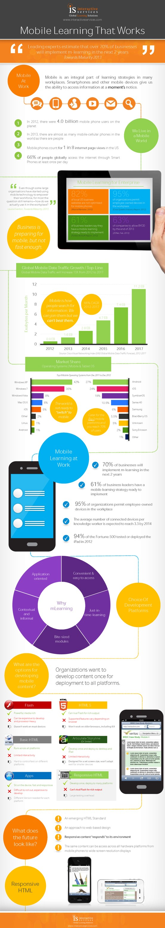 Mobile Learning That Works Mlearning Educational Infographic Mobile Learning Learning Technology