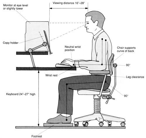 Inhouse office design tips reducing eye strain for Office design ergonomics