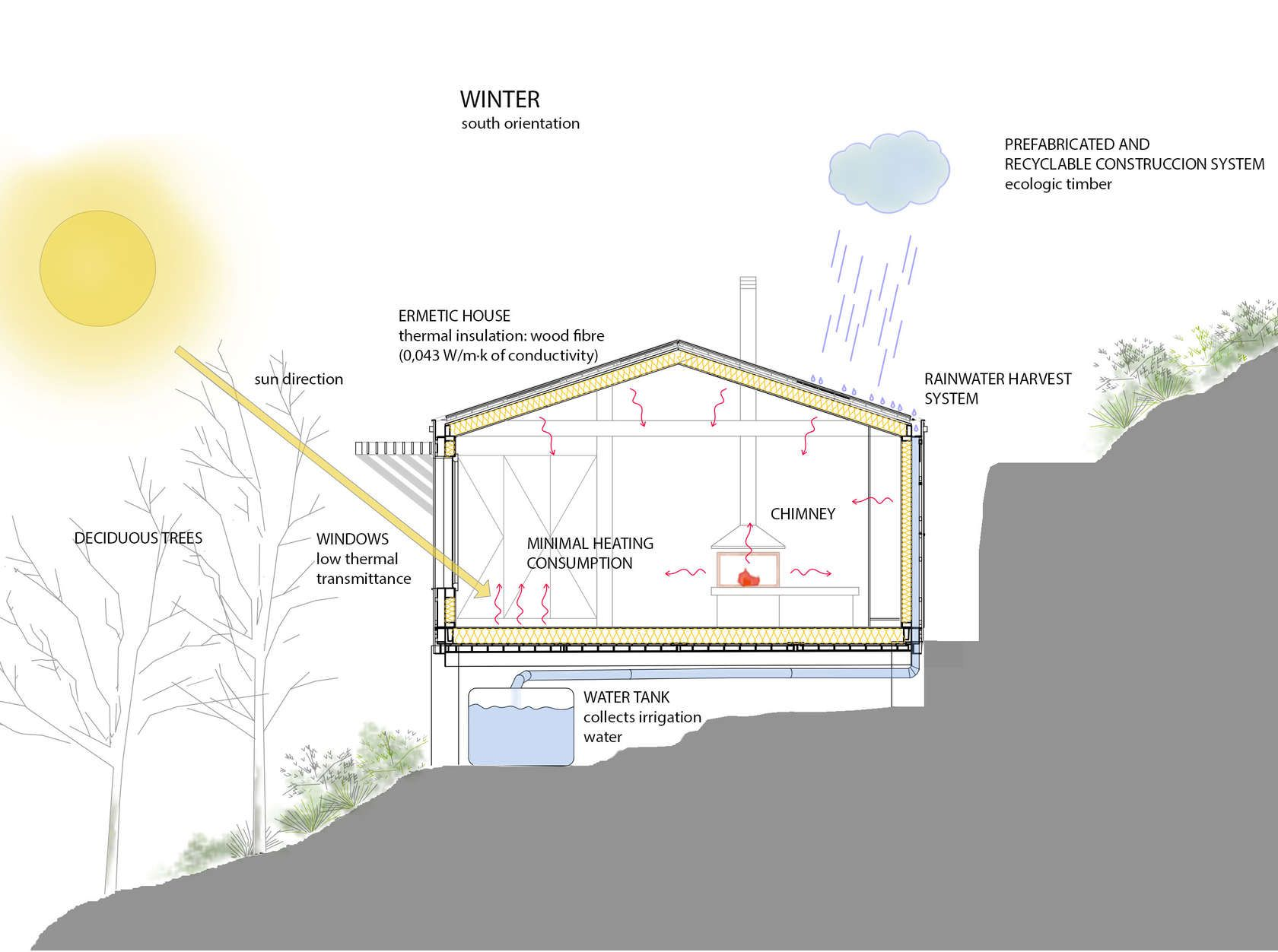 Great Sustainable Concepts:   Orientation And Compactness The Orientation And  Position Of The House/studio
