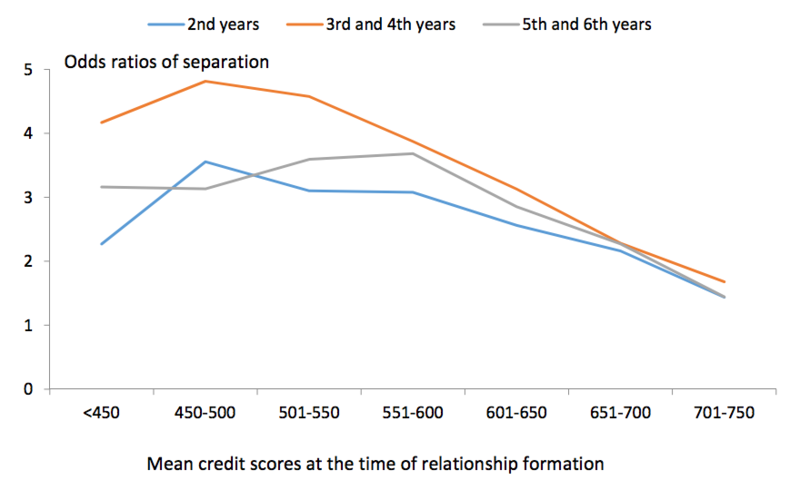 High credit score dating site