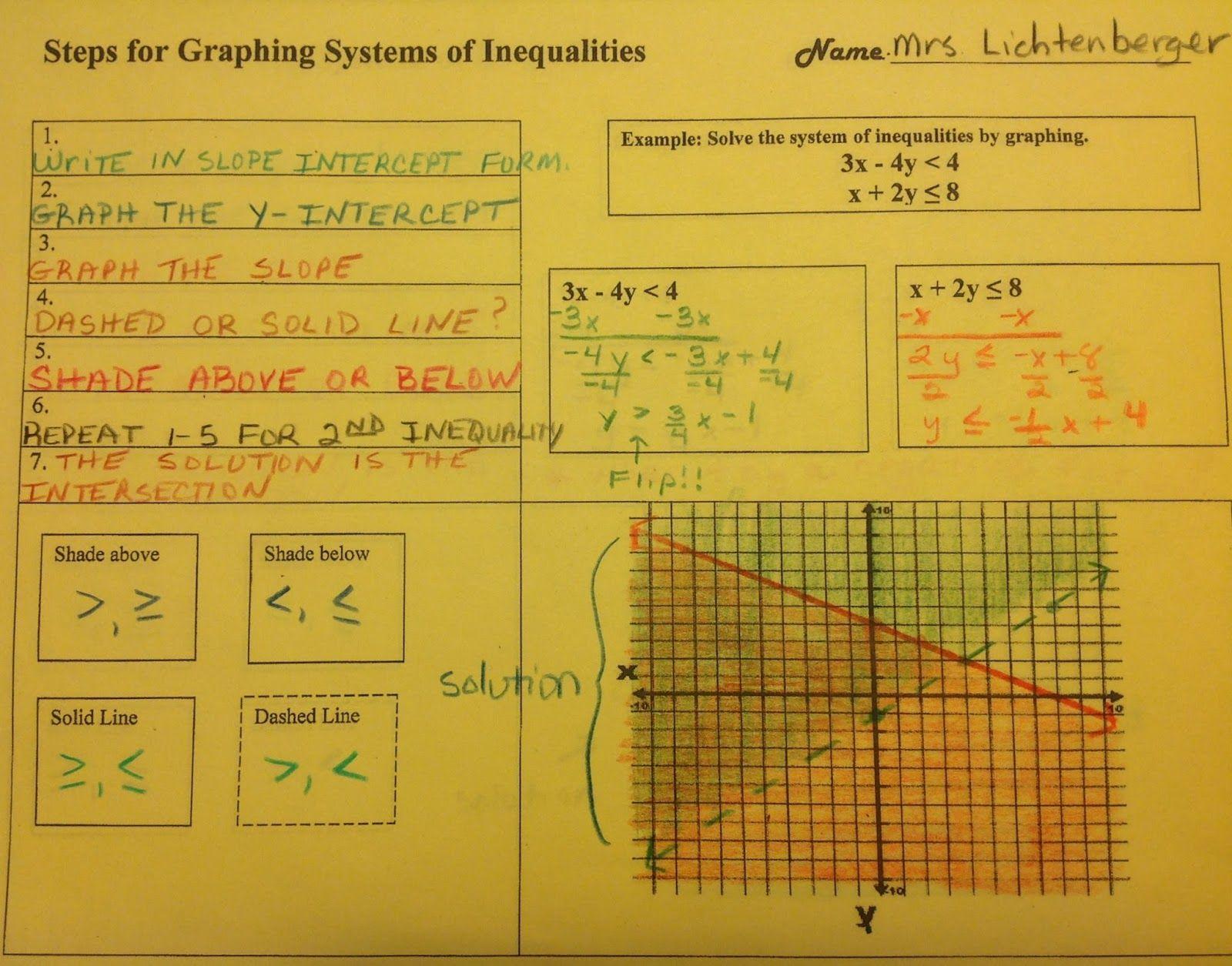 Graphing Systems Of Inequalities Graphic Organizer Graphing