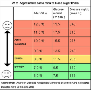 hemoglobin a1c conversion chart: What is a1c explanation is simple terms of what this test is from