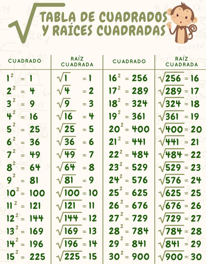 3b195e9e41c6 TABLA DE CUADRADOS YDE RAÍCES CUADRADAS Tablas Matematicas