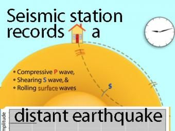 Seismic waves travel through the earth to a single seismic station seismic waves travel through the earth to a single seismic station scale and movement of fandeluxe Gallery